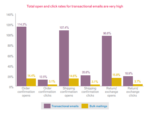 Transactional email best practices_Graph