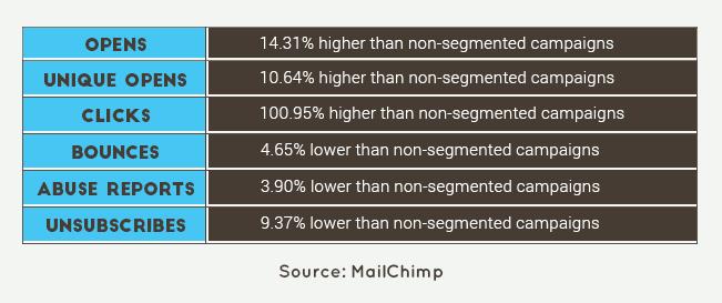 segmentation- email strategy-MailChimp