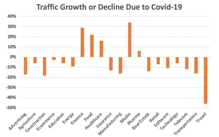 traffic-growth-or-declined-covid-19