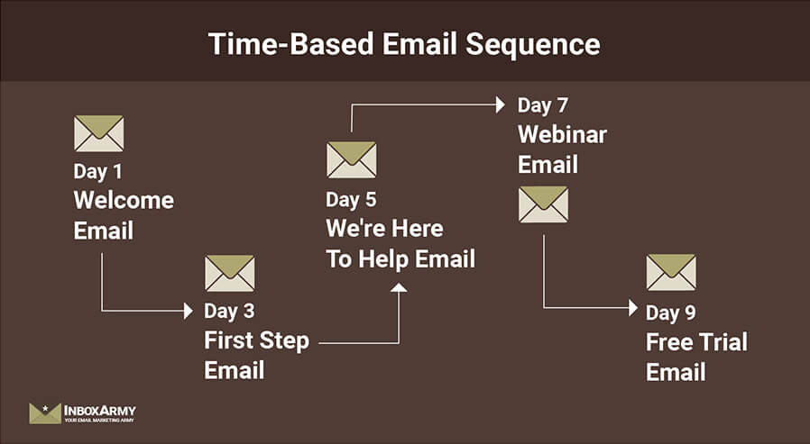 Time based email sequence