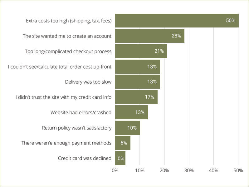 Email marketing cost
