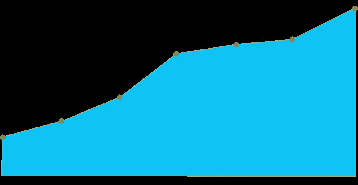 Blue Graph